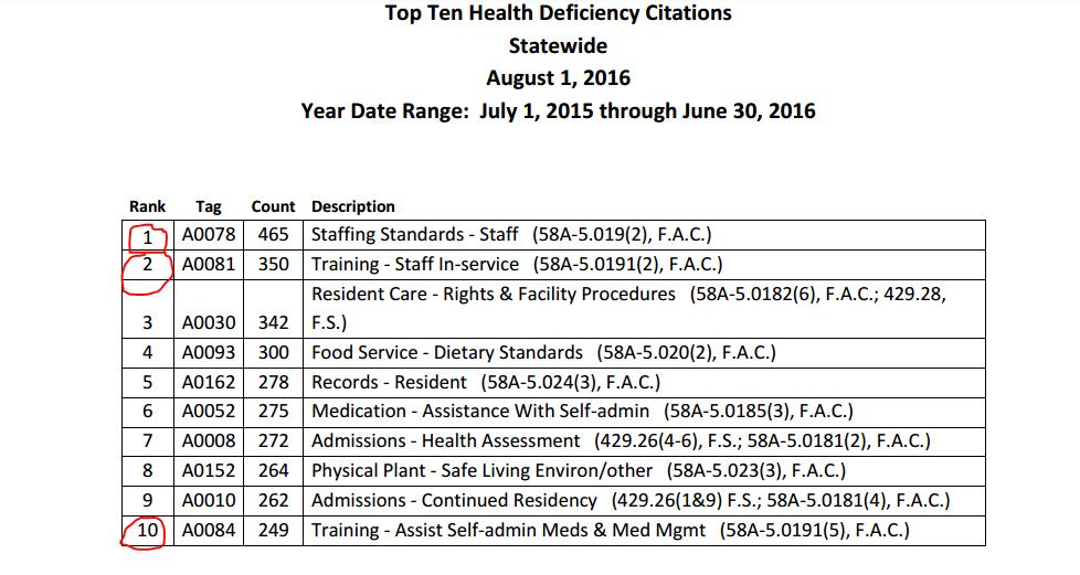 2016 AHCA deficiency list
