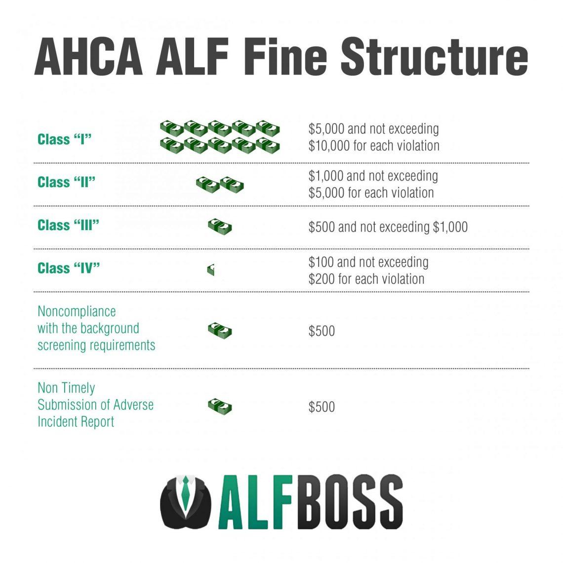 AHCA Fines